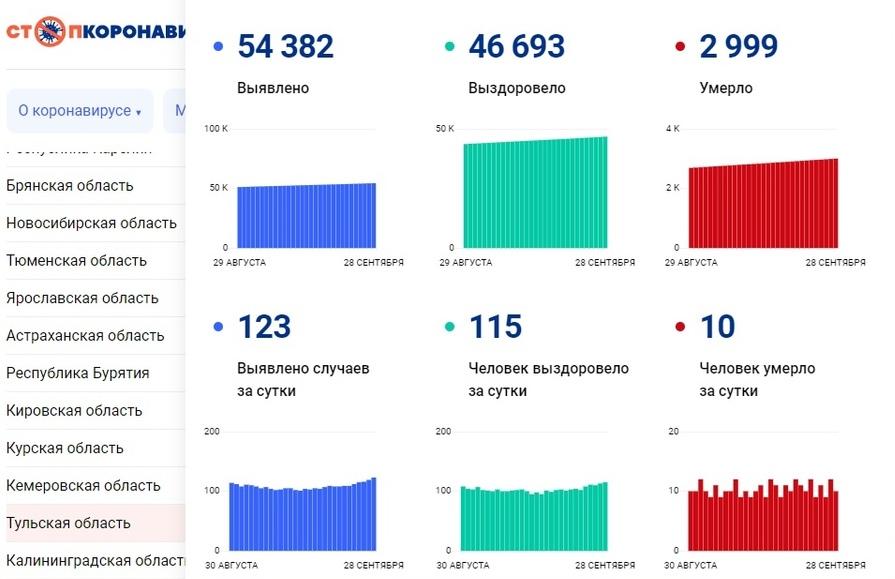 В Тульской области за сутки резко выросло число заболевших коронавирусом