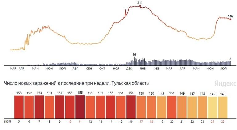 Коронавирусная сводка Тульской области на 25 июля